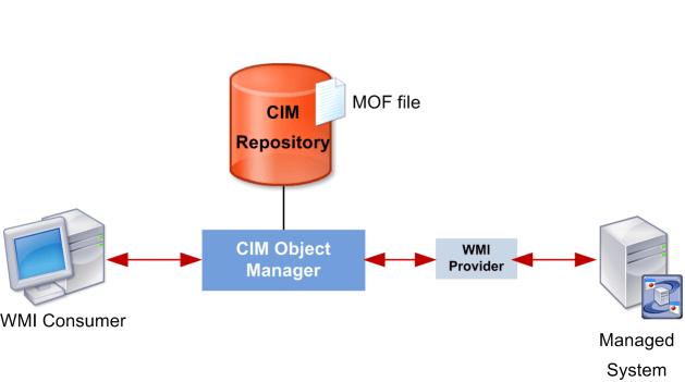 Fix WMI Provider Host high CPU usage – 100%